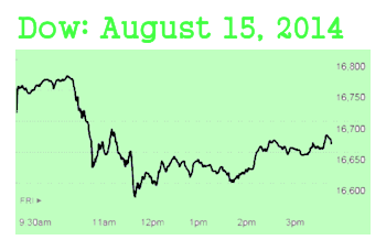 August 15, 2014 Dow