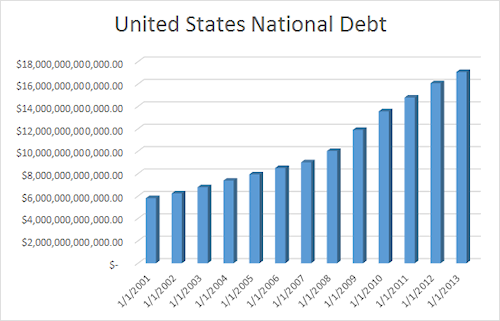 National Debt Chart