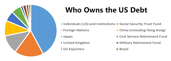 chart - who owns national debt