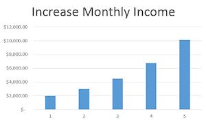 Chart of increasing envelopes