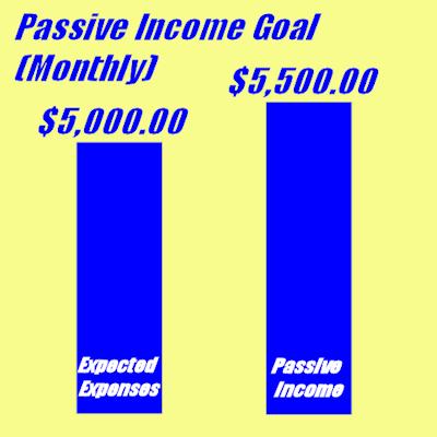 Poster: passive income goal